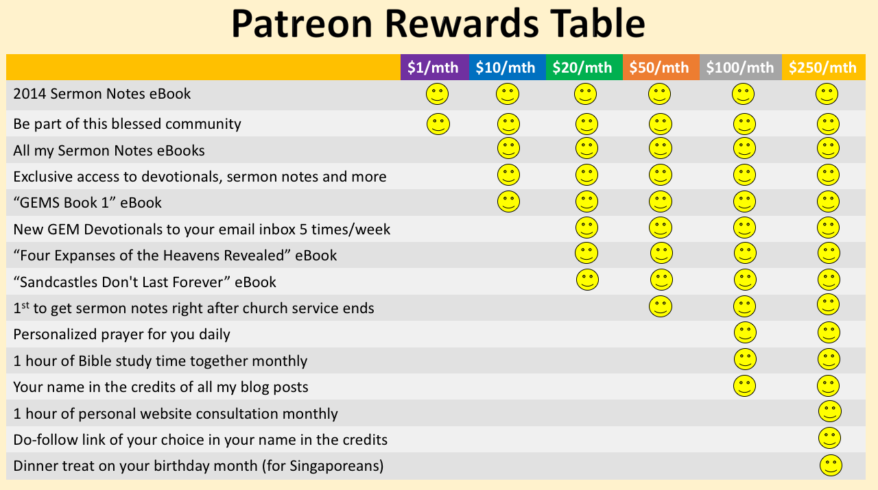Here is a summary of all the rewards you can receive at each level of patronage!