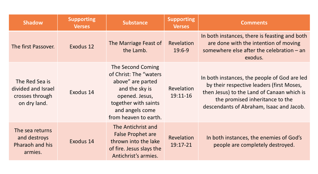 Table 2 - Revelation from the Song of Moses